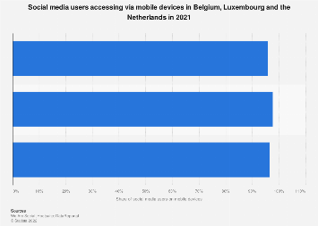 Penetration rate of social media users on mobile Benelux region 2017-2018, by country