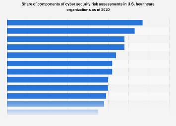 Components of cyber security risk assessments in healthcare organizations U.S. 2019