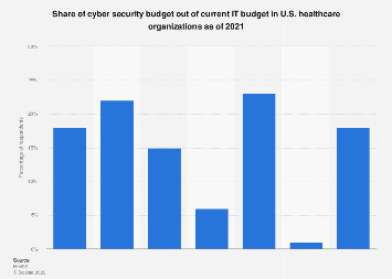 Cyber security budget share of IT budget in healthcare organizations U.S. 2019