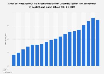Ausgabenanteil  für Bio-Lebensmittel an den Lebensmittelausgaben in Deutschland 2017