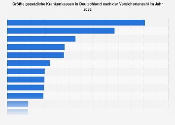 Größte gesetzliche Krankenkassen in Deutschland nach der Versichertenzahl 2018