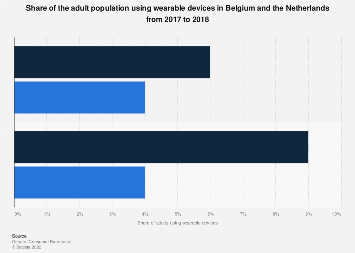 Share of adults using wearable devices in Belgium and Netherlands 2017-2018