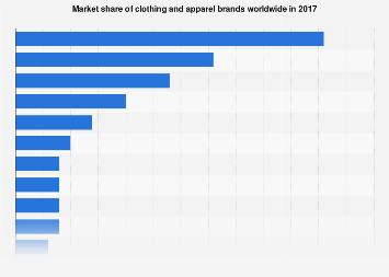 Global market shares of the leading apparel brands in 2017