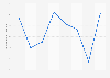 Umsatzentwicklung von VAUDE bis 2017