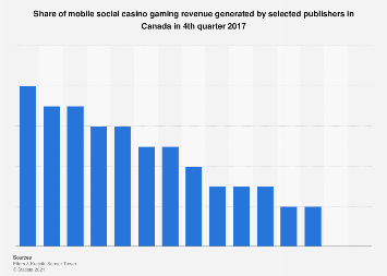 Leading mobile social casino game publishers in Canada 2017, by revenue share