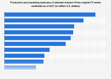 Production and marketing expenses of Amazon Prime TV series 2017