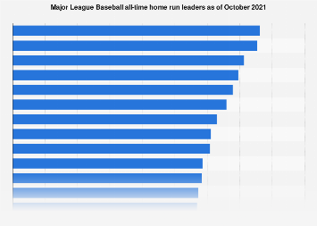 Nl Home Run Leaders 2020.Mlb All Time Home Run Leaders 2019 Statista
