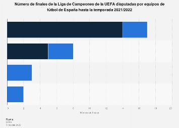 Champions League: equipos de fútbol españoles finalistas hasta 2018