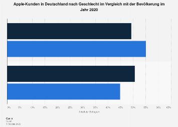 Umfrage in Deutschland zum Geschlecht der Kunden von Apple 2018