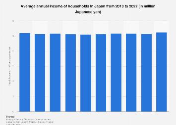 Japan: Average income | Statista