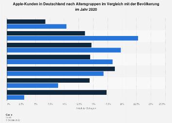 Umfrage in Deutschland zum Alter der Kunden von Apple 2018