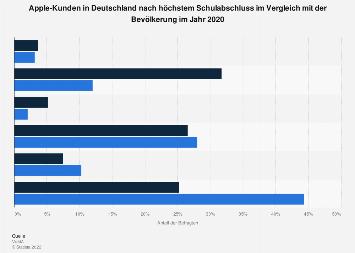 Umfrage in Deutschland zum höchsten Schulabschluss der Kunden von Apple 2017