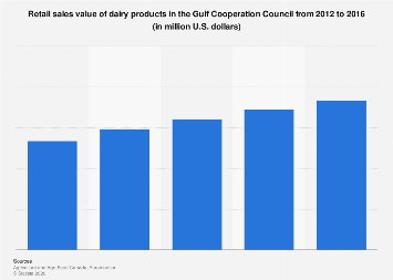 Dairy products retail sales value in GCC 2012-2016