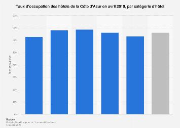 Taux d'occupation des hôtels par catégorie sur la Côte d'Azur janvier 2018