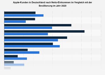Umfrage in Deutschland zum Netto-Einkommen der Kunden von Apple 2017