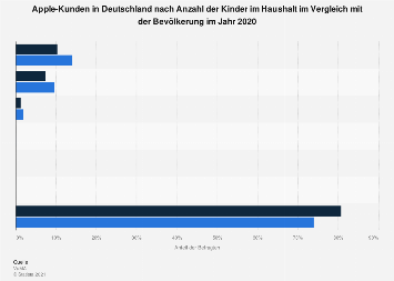 Umfrage in Deutschland zur Anzahl der Kinder im Haushalt der Kunden von Apple 2018
