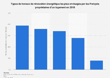 Travaux de rénovation énergétique les plus envisagés par les Français 2018