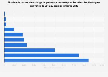 Bornes de recharge de puissance normale pour voitures électriques en France 2012-2018