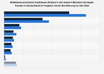 Umfrage unter Apple-Kunden zu den beliebtesten technischen Kaufhäusern 2018