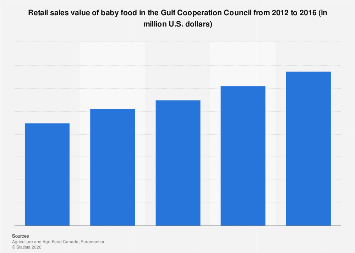 Baby food retail sales value in GCC 2012-2016