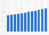 U.S. textile chemicals market revenue 2014-2025