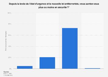 Sentiment de sécurité des Français après la levée de l'état d'urgence 2017