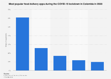 Colombia: top food delivery apps 2018, by download share
