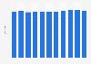 Number of hypermarkets in Belgium 2006-2016