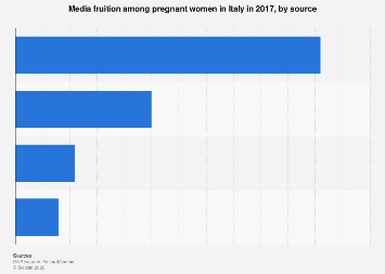 Italy: media fruition among pregnant women 2017, by source