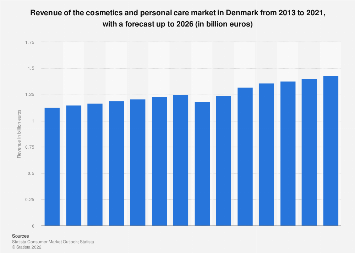 Revenue of cosmetics and personal care market in Denmark 2010-2021