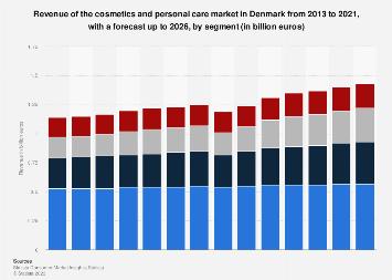 Revenue of cosmetics and personal care market in Denmark 2010-2021, by segment
