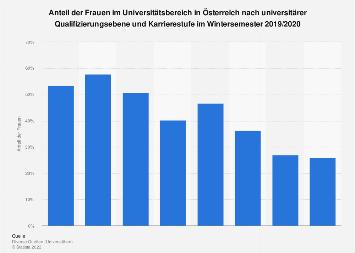 Frauenanteil im Universitätsbereich in Österreich 2016