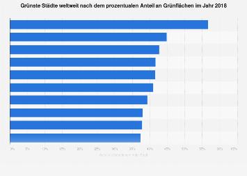 Grünste Städte weltweit nach Anteil an Grünflächen 2018