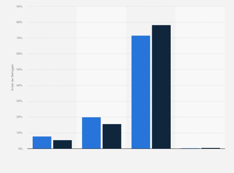 Poco Domäne-Kunden - Kaufabsicht von Gartenmöbeln 2017   Statistik