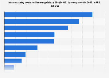 Samsung Galaxy S9+ (64 GB) manufacturing costs 2018, by component