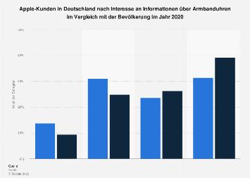 Apple-Kunden in Deutschland zum Interesse an Informationen über Armbanduhren 2017