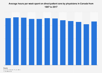Direct patient care hours per week by Canadian physicians 1997 to 2017