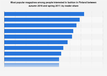 Most popular fashion magazines in Finland 2016-2017