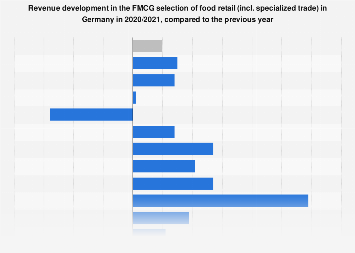 Revenue development in the FMCG selection of food retail in Germany 2016/2017