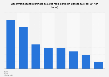 Weekly time spent listening to radio genres in Canada 2017