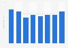 Nombre de visiteurs sur Amazon 2019