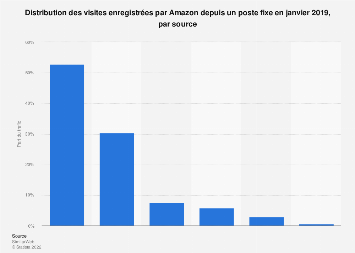 Répartition du trafic sur Amazon.com via un ordinateur fixe par source mars 2018