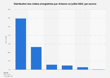 Répartition du trafic fixe d'Amazon par source janvier 2019