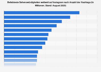 Beliebteste Sehenswürdigkeiten weltweit auf Instagram nach Hashtags 2019