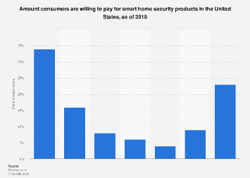 U.S. consumers: amount willing to pay for smart home security 2018