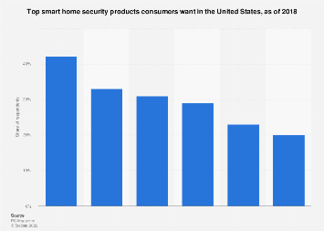 U.S. consumers: interest in smart home security 2018