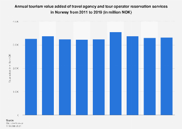 Annual tourism value added of travel agency services in Norway 2011-2016