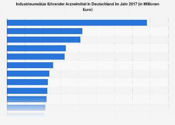 Industrieumsätze der Top 20 Arzneimittel in Deutschland 2016