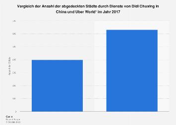 Anzahl der abgedeckten Städte durch Uber World und Didi Chuxing in China 2017