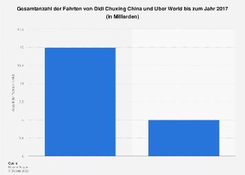 Anzahl der Fahrten von Didi Chuxing in China und Uber World 2017